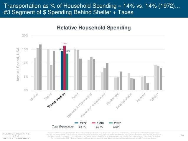 126 Transportation as % of Household Spending = 14% vs. 14% (1972)... #3 Segment of $ Spending Behind Shelter + Taxes Rela...