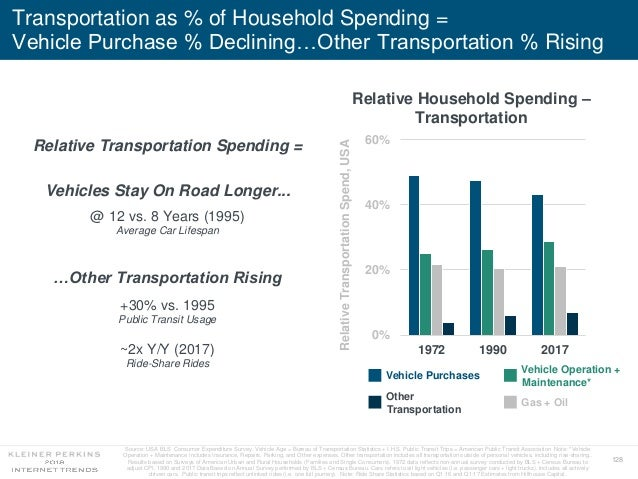 128 Transportation as % of Household Spending = Vehicle Purchase % Declining…Other Transportation % Rising 0% 20% 40% 60% ...