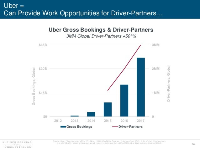 129 Uber = Can Provide Work Opportunities for Driver-Partners… 0 1MM 2MM 3MM $0 $15B $30B $45B 2012 2013 2014 2015 2016 20...
