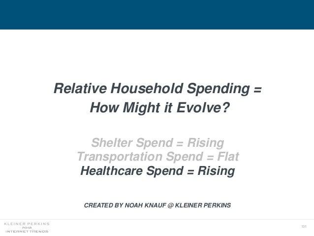 131 Relative Household Spending = How Might it Evolve? Shelter Spend = Rising Transportation Spend = Flat Healthcare Spend...