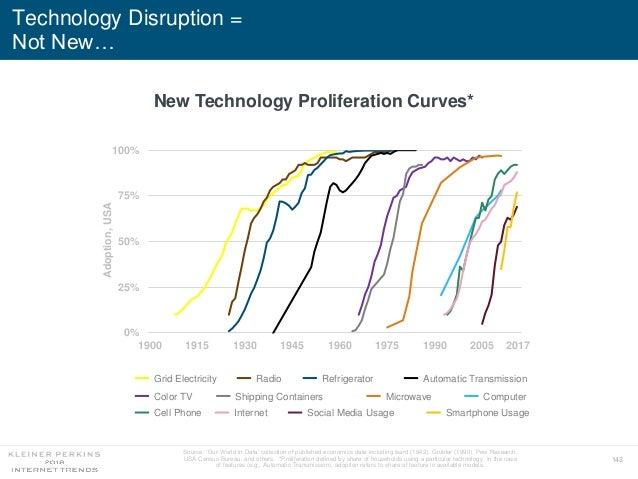143 Technology Disruption = Not New… 0% 25% 50% 75% 100% 1900 1915 1930 1945 1960 1975 1990 2005 New Technology Proliferat...