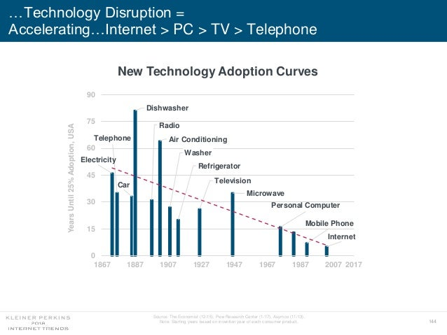 144 …Technology Disruption = Accelerating…Internet > PC > TV > Telephone New Technology Adoption Curves Electricity Teleph...