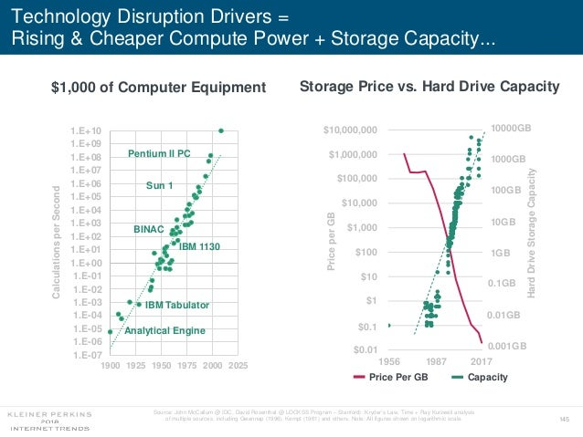 145 Technology Disruption Drivers = Rising & Cheaper Compute Power + Storage Capacity... 1.E-07 1.E-06 1.E-05 1.E-04 1.E-0...