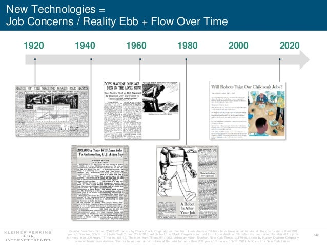 148 New Technologies = Job Concerns / Reality Ebb + Flow Over Time Source: New York Times, 2/26/1928, article by Evans Cla...