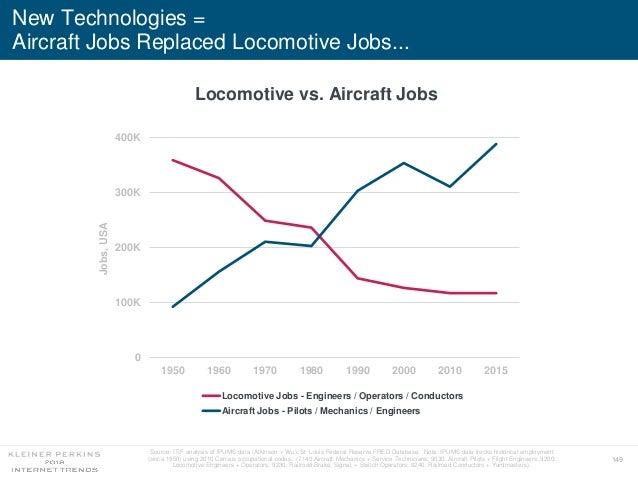 149 New Technologies = Aircraft Jobs Replaced Locomotive Jobs... 0 100K 200K 300K 400K 1950 1960 1970 1980 1990 2000 2010 ...
