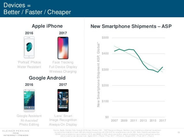 15 Devices = Better / Faster / Cheaper Source: Apple, Google, Katy Huberty @ Morgan Stanley, IDC. *ASP Based on Morgan Sta...
