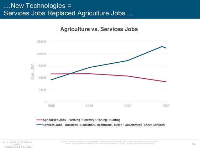 150 …New Technologies = Services Jobs Replaced Agriculture Jobs … 0 5MM 10MM 15MM 20MM 25MM 1900 1910 1920 1930 Jobs,USA A...
