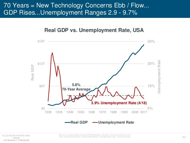 152 70 Years = New Technology Concerns Ebb / Flow... GDP Rises...Unemployment Ranges 2.9 - 9.7% 0% 10% 20% 30% $0 $6T $12T...