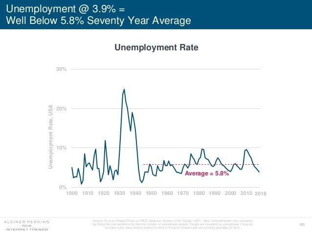 155 Unemployment @ 3.9% = Well Below 5.8% Seventy Year Average Unemployment Rate 0% 10% 20% 30% 1900 1910 1920 1930 1940 1...