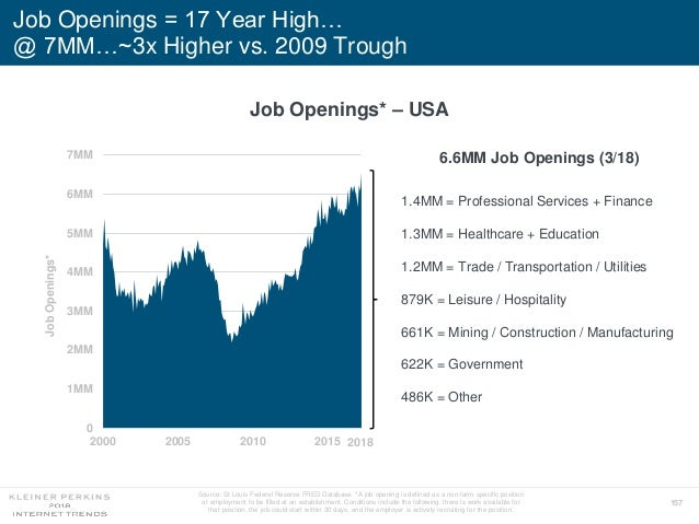 157 Job Openings = 17 Year High… @ 7MM…~3x Higher vs. 2009 Trough 1.4MM = Professional Services + Finance 1.3MM = Healthca...