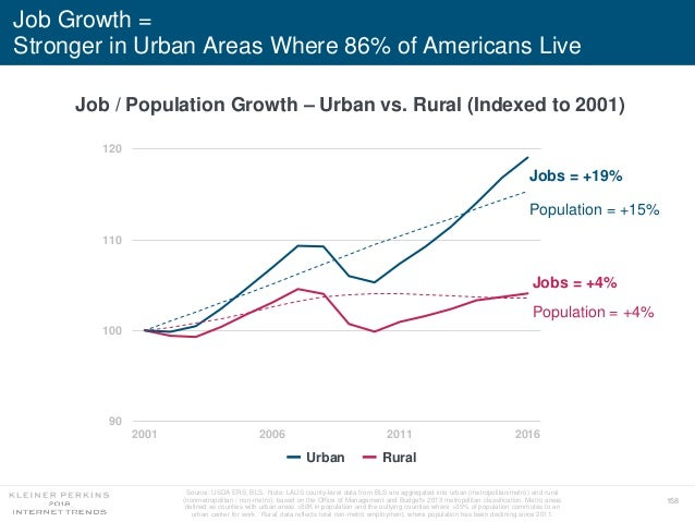 158 Job Growth = Stronger in Urban Areas Where 86% of Americans Live Job / Population Growth – Urban vs. Rural (Indexed to...