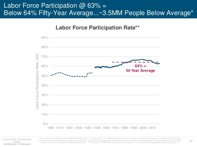 159 Labor Force Participation @ 63% = Below 64% Fifty-Year Average...~3.5MM People Below Average* 0% 10% 20% 30% 40% 50% 6...
