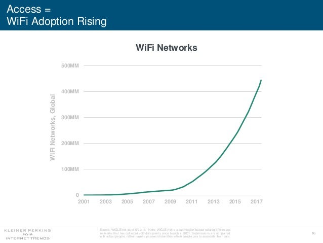 16 Access = WiFi Adoption Rising WiFi Networks Source: WiGLE.net as of 5/29/18. Note: WiGLE.net is a submission-based cata...