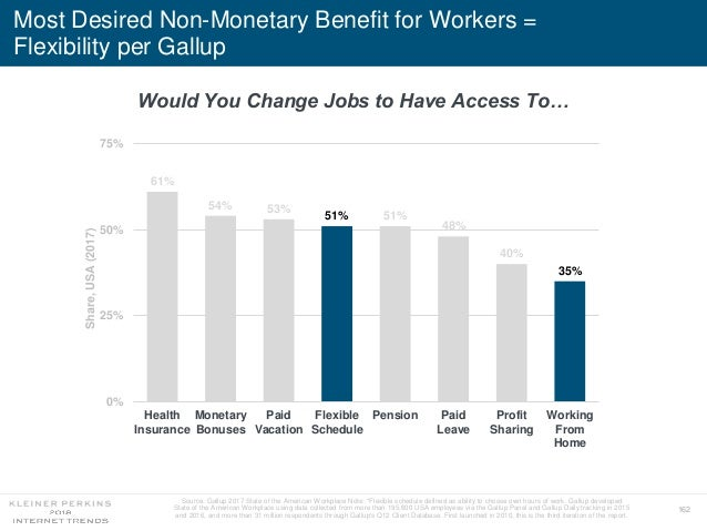 162 Most Desired Non-Monetary Benefit for Workers = Flexibility per Gallup Source: Gallup 2017 State of the American Workp...