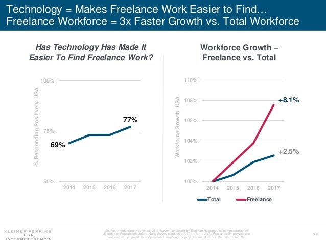 163 Technology = Makes Freelance Work Easier to Find… Freelance Workforce = 3x Faster Growth vs. Total Workforce Source: '...