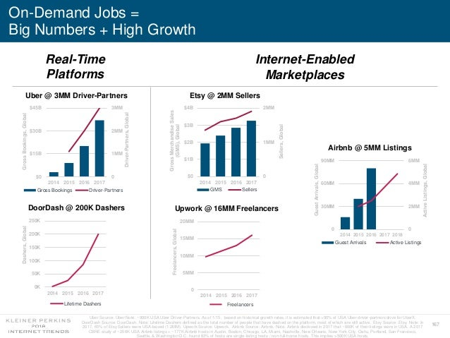 167 On-Demand Jobs = Big Numbers + High Growth Real-Time Platforms Internet-Enabled Marketplaces 0 1MM 2MM 3MM $0 $15B $30...