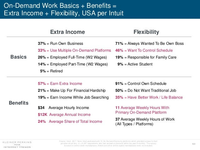 169 On-Demand Work Basics + Benefits = Extra Income + Flexibility, USA per Intuit Source: Intuit, 2017 Note: Intuit partne...