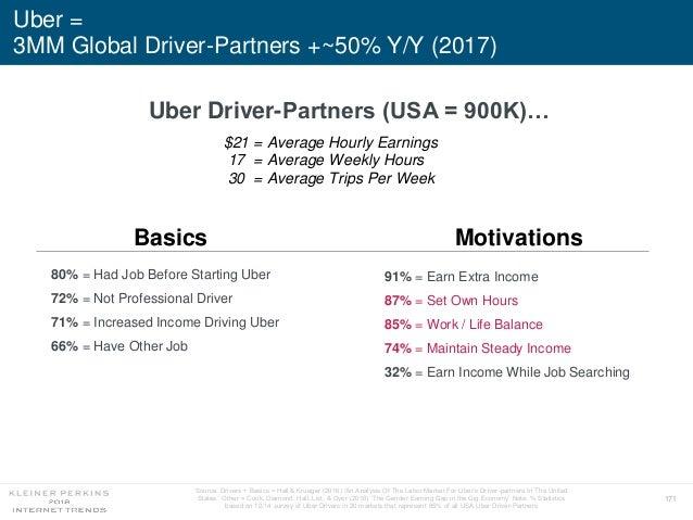 171 $21 = Average Hourly Earnings 17 = Average Weekly Hours 30 = Average Trips Per Week Uber = 3MM Global Driver-Partners ...