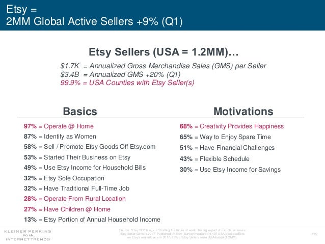"""172 Etsy = 2MM Global Active Sellers +9% (Q1) Etsy Sellers (USA = 1.2MM)… Source: """"Etsy SEC filings + """"Crafting the future..."""