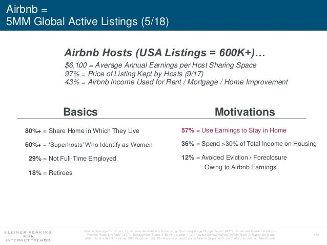 173 Airbnb = 5MM Global Active Listings (5/18) Basics Motivations $6,100 = Average Annual Earnings per Host Sharing Space ...