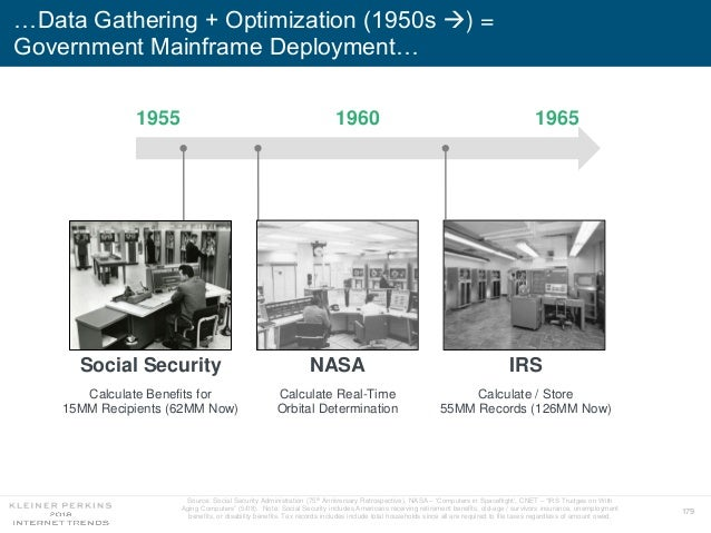 179 …Data Gathering + Optimization (1950s ) = Government Mainframe Deployment… Source: Social Security Administration (75...
