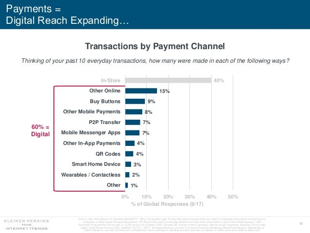 18 Payments = Digital Reach Expanding… 1% 2% 3% 4% 4% 7% 7% 8% 9% 15% 40% Other Wearables / Contactless Smart Home Device ...