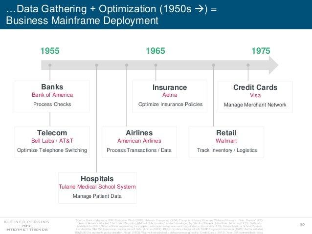 180 …Data Gathering + Optimization (1950s ) = Business Mainframe Deployment 1955 1965 1975 Banks Bank of America Process ...