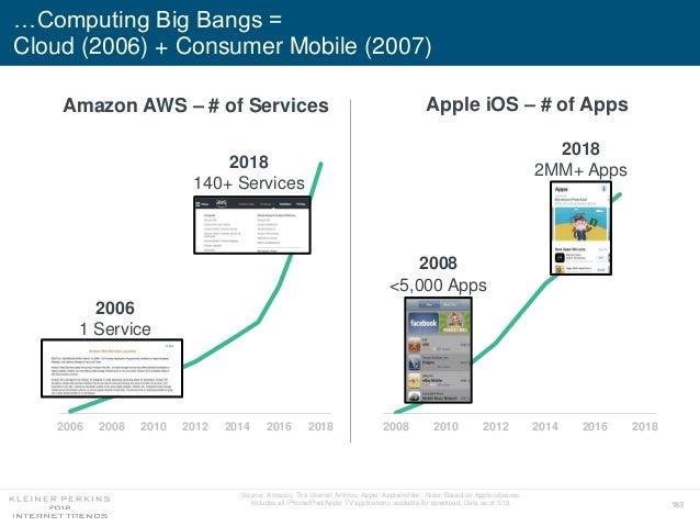 183 Amazon AWS – # of Services 2006 2008 2010 2012 2014 2016 2018 2006 1 Service 2018 140+ Services …Computing Big Bangs =...