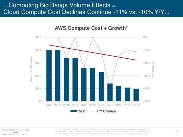 184 ...Computing Big Bangs Volume Effects = Cloud Compute Cost Declines Continue -11% vs. -10% Y/Y... -50% -40% -30% -20% ...
