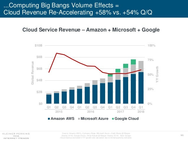185 ...Computing Big Bangs Volume Effects = Cloud Revenue Re-Accelerating +58% vs. +54% Q/Q 0% 25% 50% 75% 100% $0 $2B $4B...