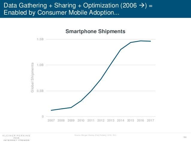 186 0 0.5B 1.0B 1.5B 2007 2008 2009 2010 2011 2012 2013 2014 2015 2016 2017 GlobalShipments Data Gathering + Sharing + Opt...