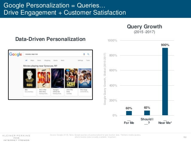 192 Google Personalization = Queries… Drive Engagement + Customer Satisfaction Query Growth (2015 -2017) Data-Driven Perso...