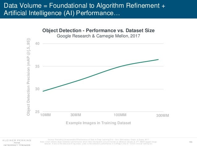 196 Data Volume = Foundational to Algorithm Refinement + Artificial Intelligence (AI) Performance… 25 30 35 40 10 10010MM ...