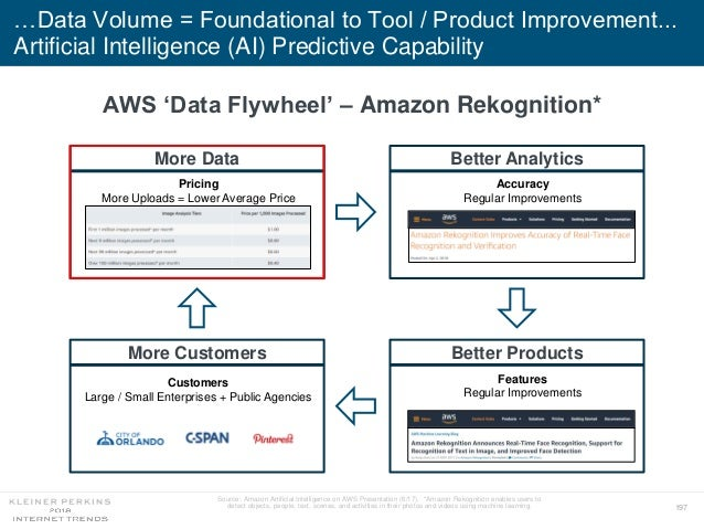 197 …Data Volume = Foundational to Tool / Product Improvement... Artificial Intelligence (AI) Predictive Capability Source...