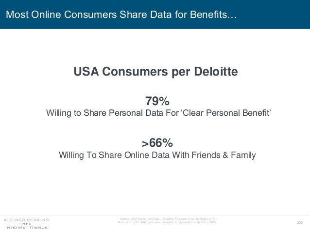 205 Most Online Consumers Share Data for Benefits… Source: USA Consumer Data = Deloitte To share or not to share (9/17) No...