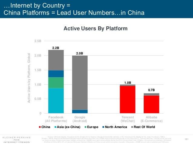 Internet Trends Report 2018 - KPCB - Mary Meeker - #CodeCon