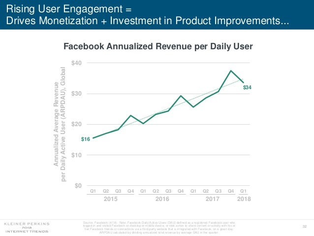 32 Rising User Engagement = Drives Monetization + Investment in Product Improvements... Facebook Annualized Revenue per Da...