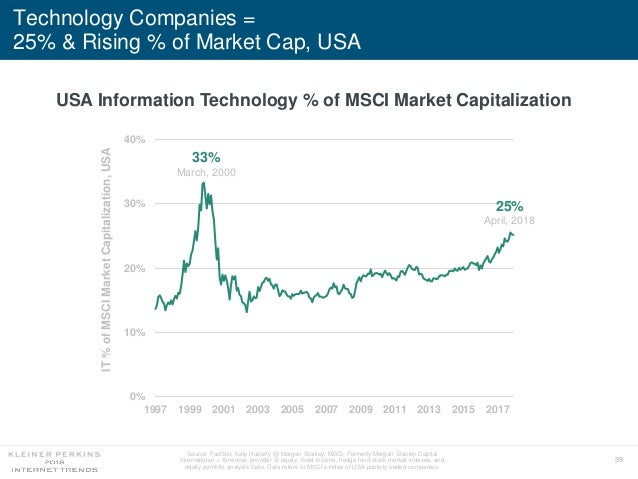 39 Technology Companies = 25% & Rising % of Market Cap, USA USA Information Technology % of MSCI Market Capitalization Sou...