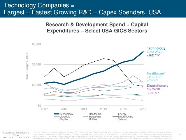41 Technology Companies = Largest + Fastest Growing R&D + Capex Spenders, USA Research & Development Spend + Capital Expen...