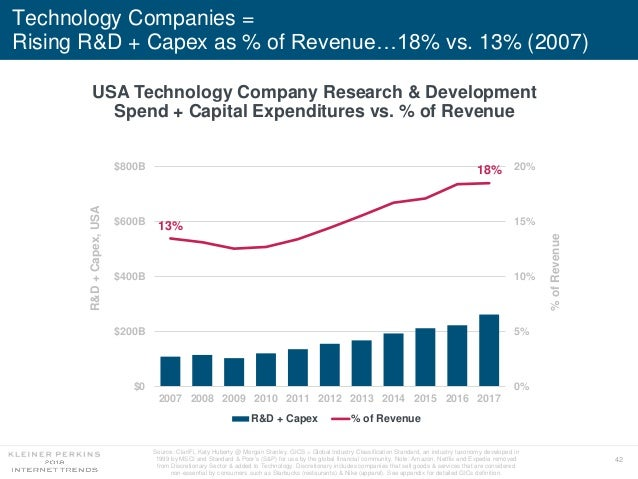 42 Technology Companies = Rising R&D + Capex as % of Revenue…18% vs. 13% (2007) USA Technology Company Research & Developm...