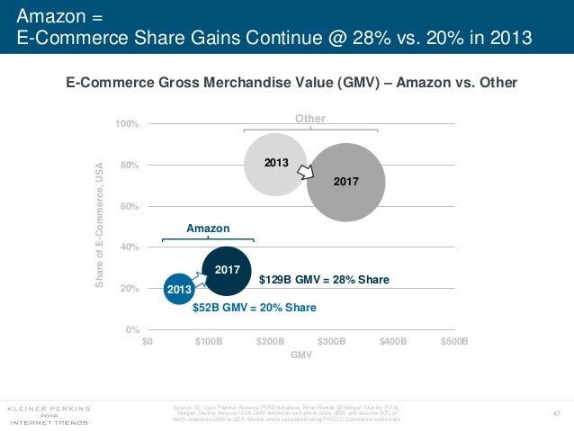 47 Amazon = E-Commerce Share Gains Continue @ 28% vs. 20% in 2013 E-Commerce Gross Merchandise Value (GMV) – Amazon vs. Ot...