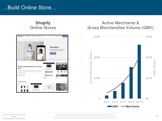 52 ...Build Online Store… 0 300K 600K 900K 2013 2014 2015 2016 2017E $0 $10B $20B $30B GMV Merchants ActiveMerchants,Globa...