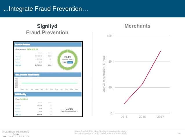 54 ...Integrate Fraud Prevention… 0 4K 8K 12K 2015 2016 2017 Merchants ActiveMerchants,Global Signifyd Fraud Prevention So...