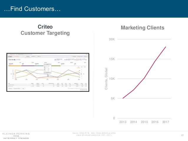 57 …Find Customers… Source: Criteo (5/18). Note: Clients defined as active clients @ relevant period end. (18K = 2017) 0 5...
