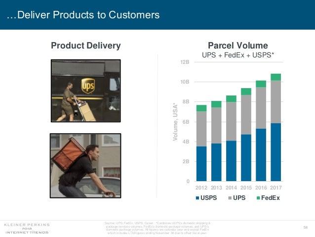 58 …Deliver Products to Customers Parcel Volume UPS + FedEx + USPS* 0 2B 4B 6B 8B 10B 12B 2012 2013 2014 2015 2016 2017 Vo...