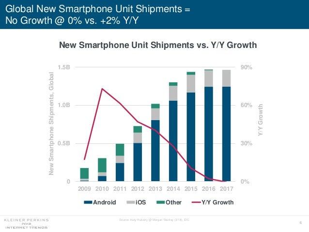 6 Global New Smartphone Unit Shipments = No Growth @ 0% vs. +2% Y/Y Source: Katy Huberty @ Morgan Stanley (3/18), IDC. New...