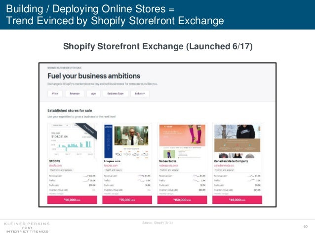 60 Building / Deploying Online Stores = Trend Evinced by Shopify Storefront Exchange Source: Shopify (5/18) Shopify Storef...