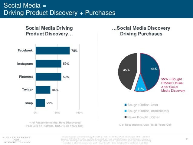 71 Social Media = Driving Product Discovery + Purchases Source: Curalate Consumer Survey 2017 (8/17). Note: n = 1,000 USA ...
