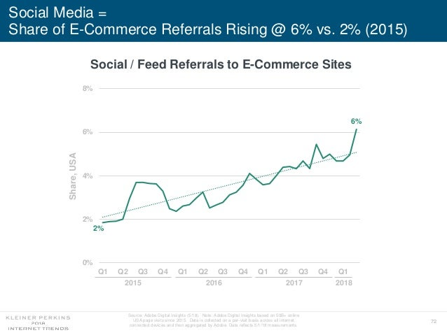 72 2% 6% 0% 2% 4% 6% 8% Q1 Q2 Q3 Q4 Q1 Q2 Q3 Q4 Q1 Q2 Q3 Q4 Q1 Social Media = Share of E-Commerce Referrals Rising @ 6% vs...