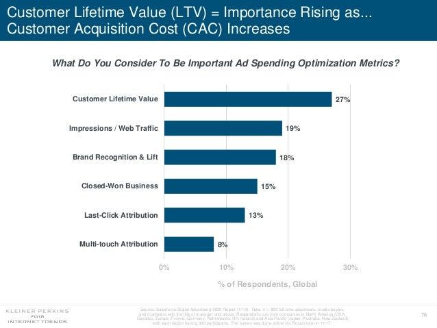 76 Source: Salesforce Digital Advertising 2020 Report (1/18). Note: n = 900 full-time advertisers, media buyers, and marke...
